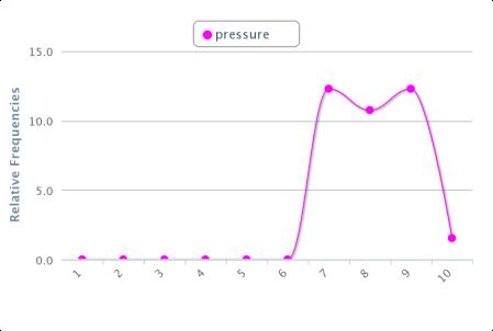 chart_pressure