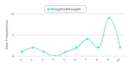 chart_thought